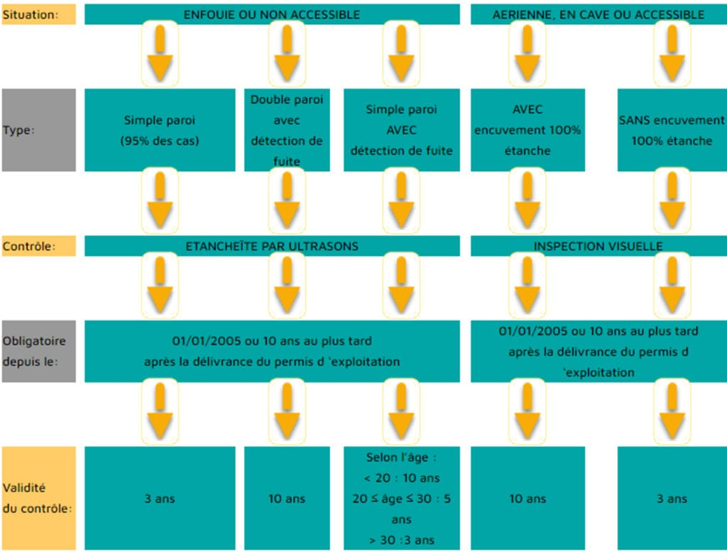 legislation citerne a mazout en region wallonne